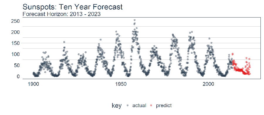 Time Series Deep Learning: Forecasting Sunspots With Keras Stateful