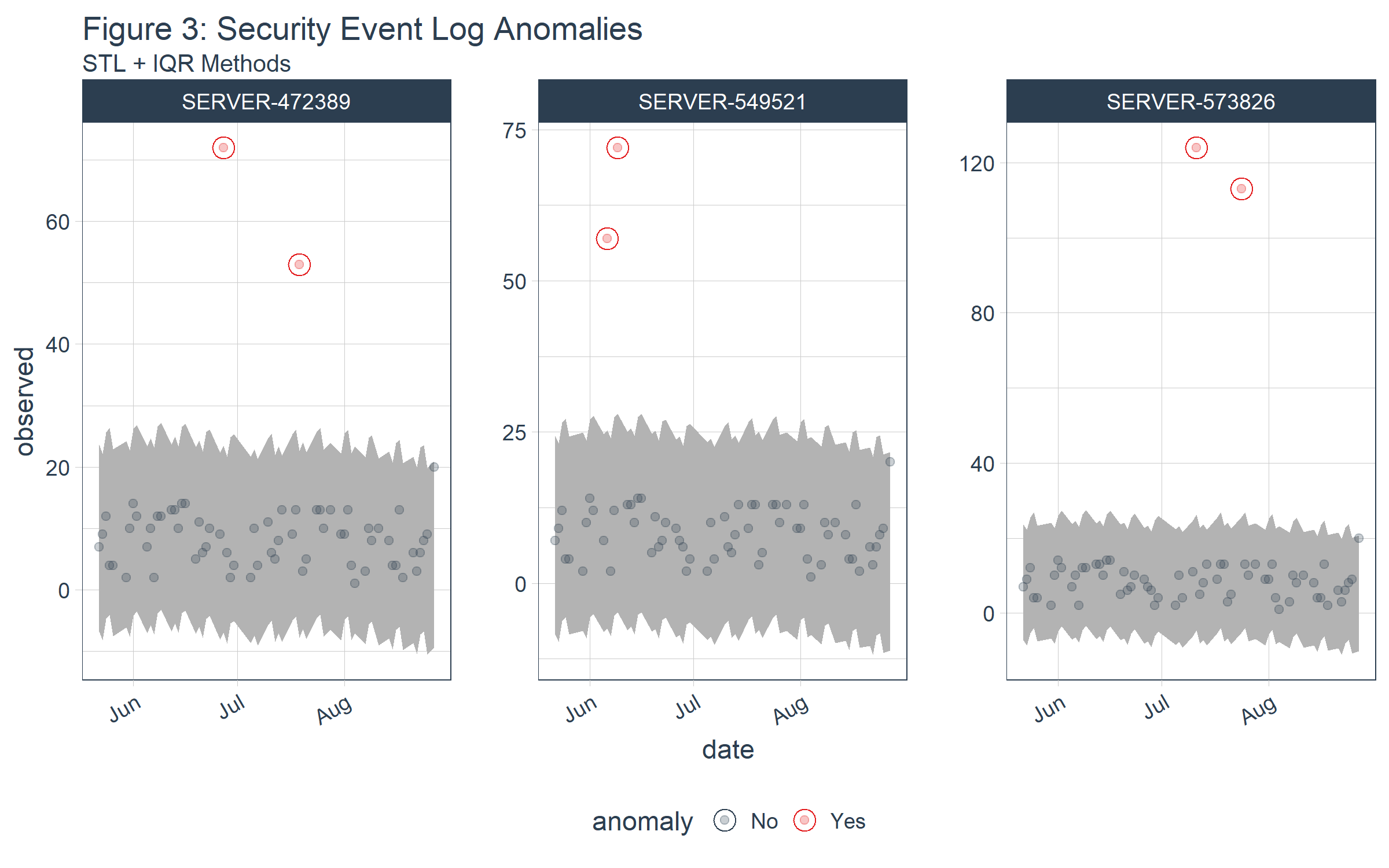 Figure 3: Security Event Log Anomalies