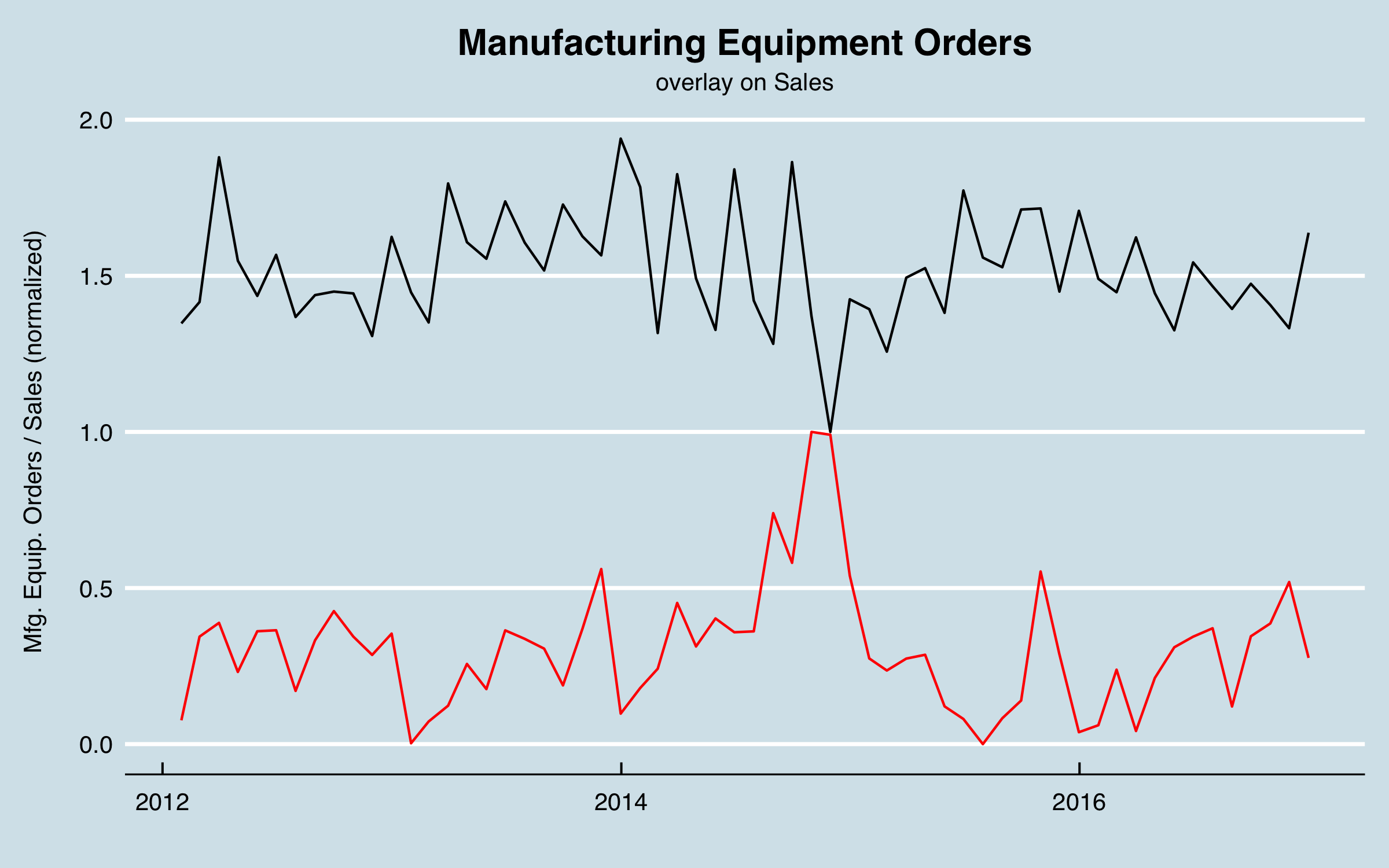 plot of chunk Mfg. Equip. Orders