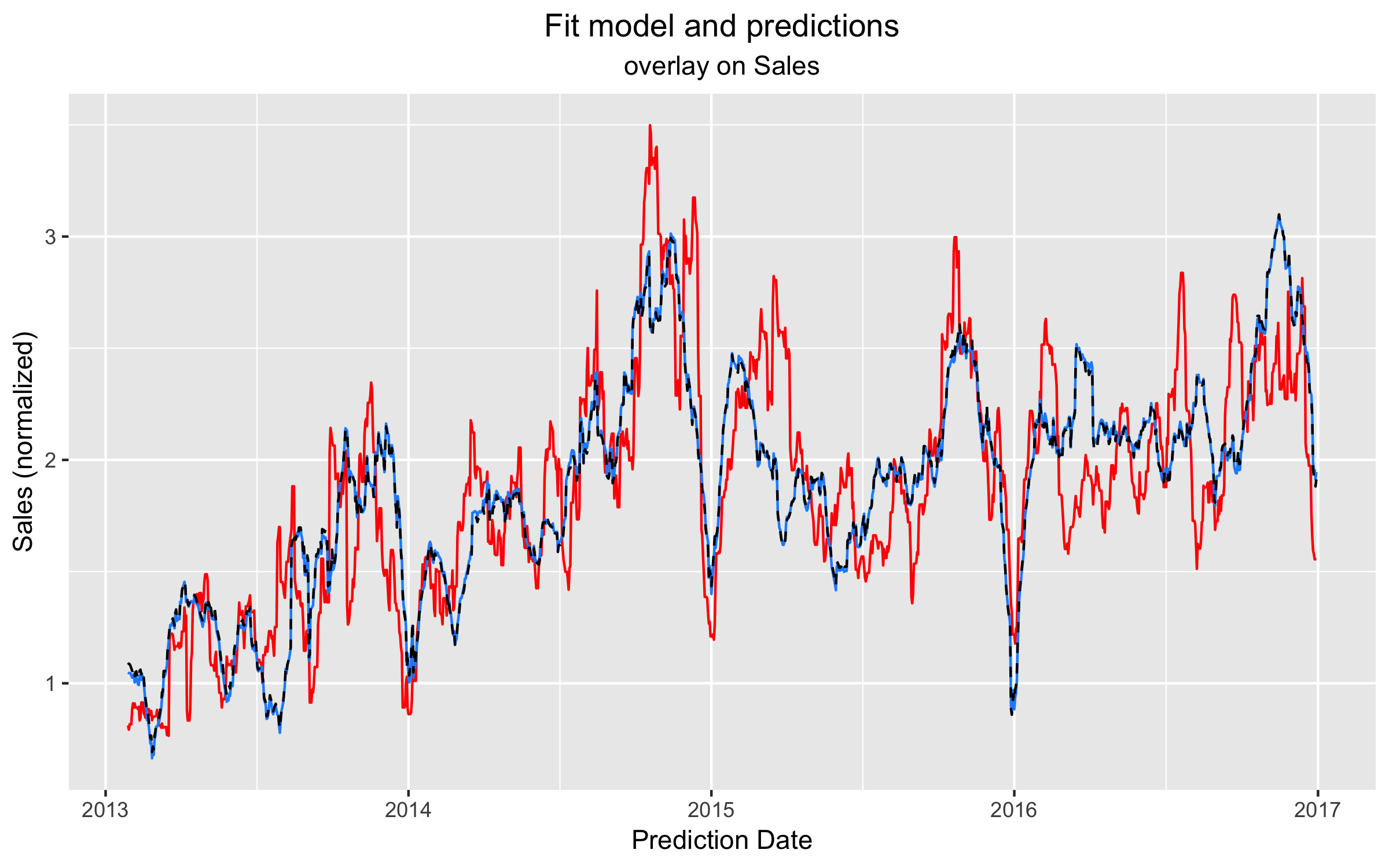 Time Series Analysis for Business Forecasting with