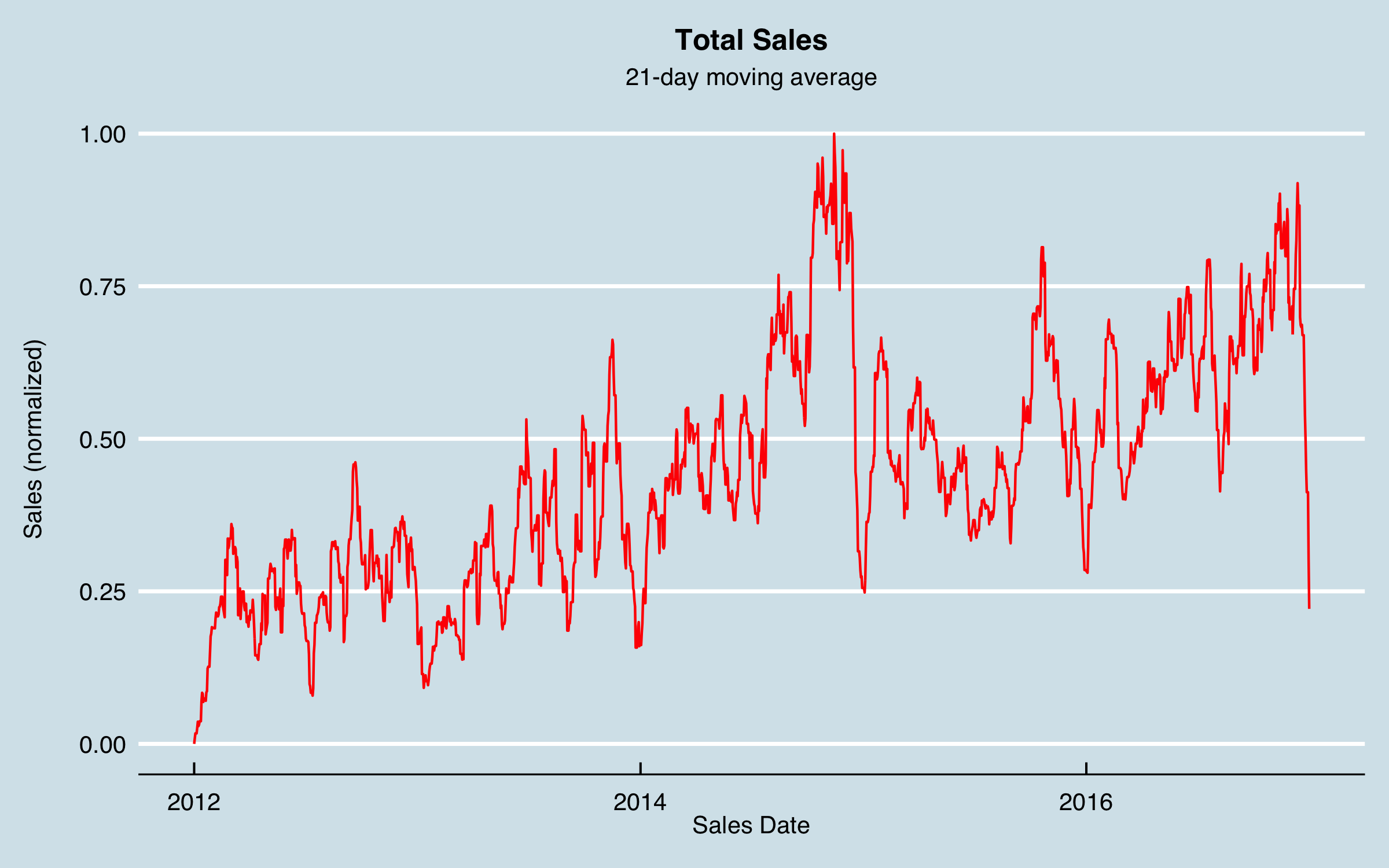 plot of chunk Smoothed Sales