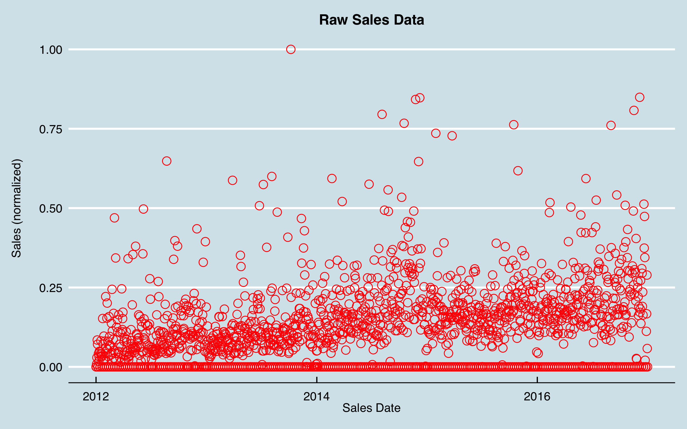 plot of chunk raw and MA data